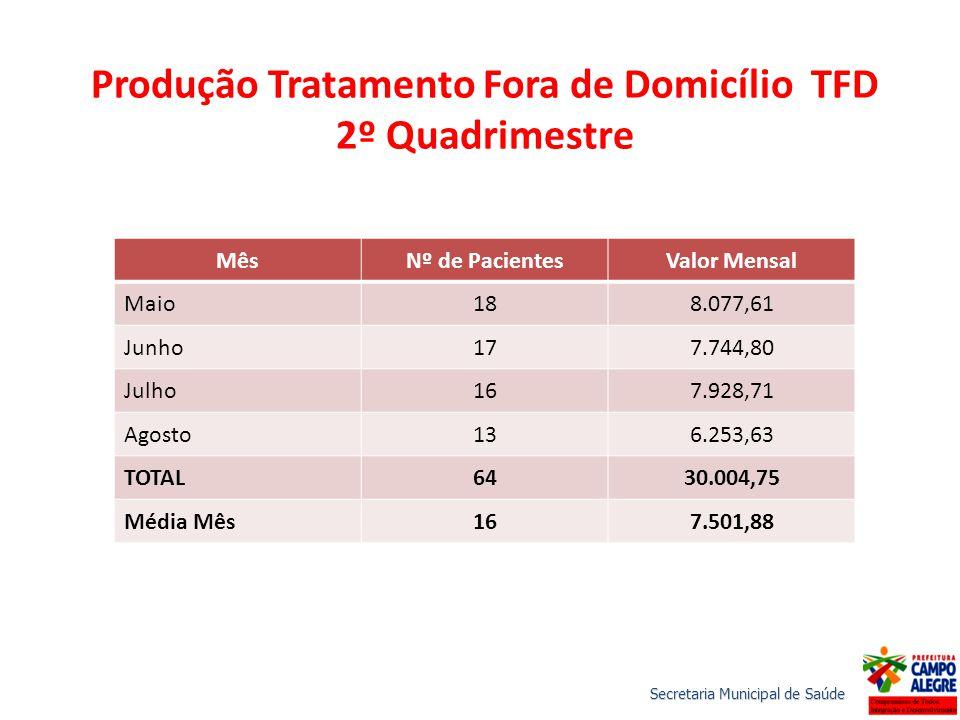 Produção Tratamento Fora de Domicílio TFD 2º Quadrimestre MêsNº de PacientesValor Mensal Maio188.077,61 Junho177.744,80 Julho167.928,71 Agosto136.253,