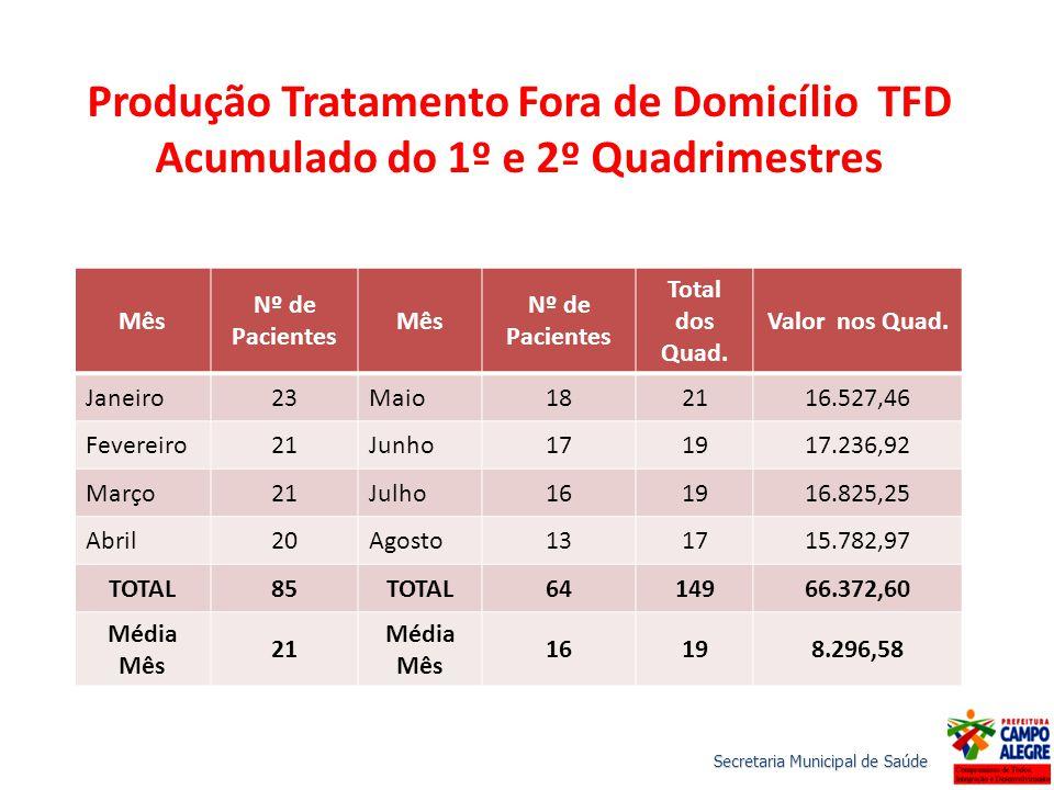 Produção Tratamento Fora de Domicílio TFD Acumulado do 1º e 2º Quadrimestres Mês Nº de Pacientes Mês Nº de Pacientes Total dos Quad. Valor nos Quad. J