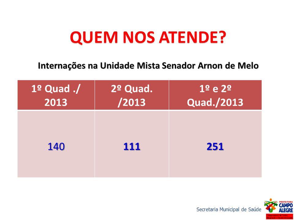1º Quad./ 2013 2º Quad. /2013 1º e 2º Quad./2013 140111251 QUEM NOS ATENDE? Internações na Unidade Mista Senador Arnon de Melo