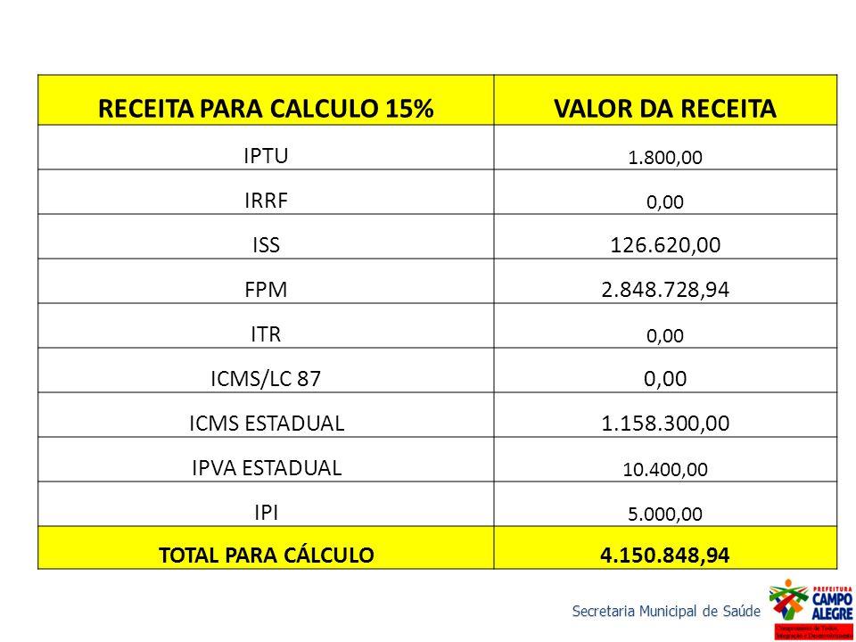 RECEITA PARA CALCULO 15%VALOR DA RECEITA IPTU 1.800,00 IRRF 0,00 ISS126.620,00 FPM2.848.728,94 ITR 0,00 ICMS/LC 870,00 ICMS ESTADUAL1.158.300,00 IPVA