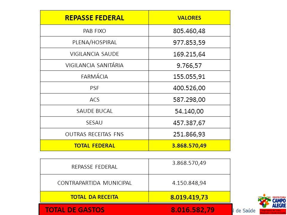 REPASSE FEDERAL VALORES PAB FIXO 805.460,48 PLENA/HOSPIRAL 977.853,59 VIGILANCIA SAUDE 169.215,64 VIGILANCIA SANITÁRIA 9.766,57 FARMÁCIA 155.055,91 PS