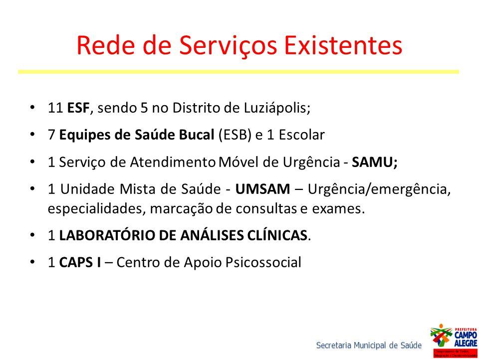 Rede de Serviços Existentes 11 ESF, sendo 5 no Distrito de Luziápolis; 7 Equipes de Saúde Bucal (ESB) e 1 Escolar 1 Serviço de Atendimento Móvel de Ur