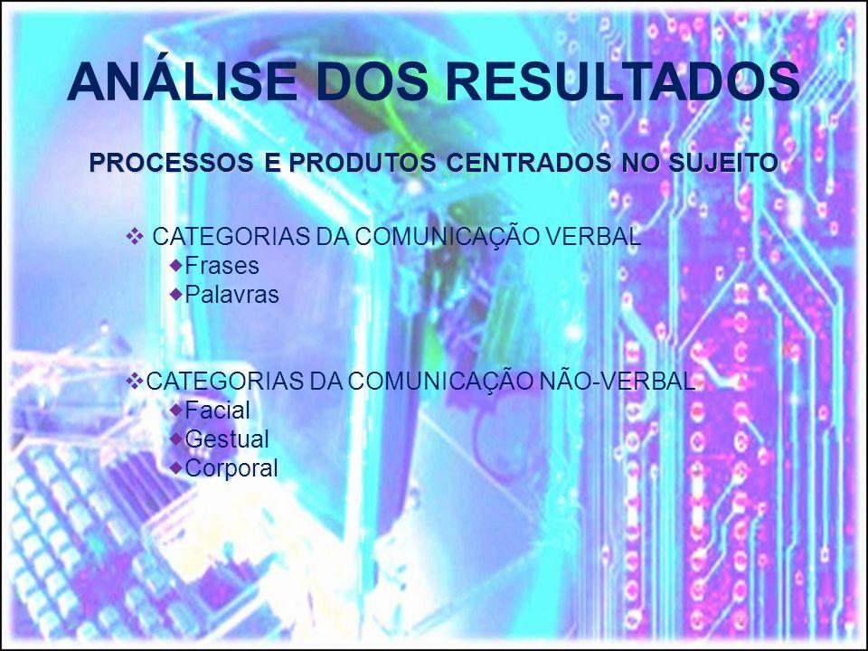 PROCESSOS E PRODUTOS CENTRADOS NO SUJEITO CATEGORIAS DA COMUNICAÇÃO VERBAL Frases Palavras CATEGORIAS DA COMUNICAÇÃO NÃO-VERBAL Facial Gestual Corporal ANÁLISE DOS RESULTADOS