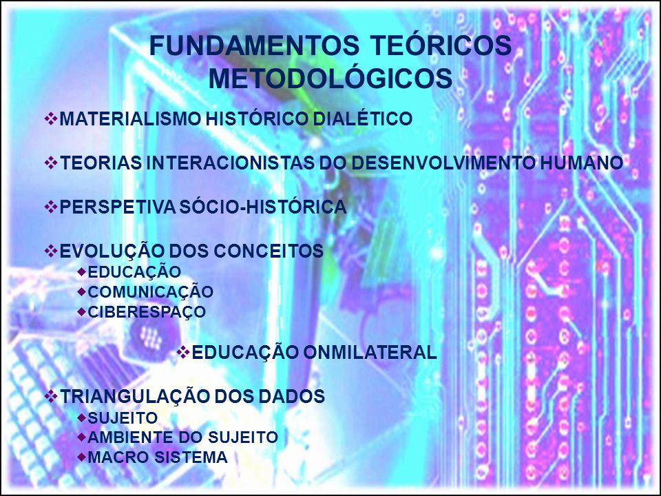 MATERIALISMO HISTÓRICO DIALÉTICO TEORIAS INTERACIONISTAS DO DESENVOLVIMENTO HUMANO PERSPETIVA SÓCIO-HISTÓRICA EVOLUÇÃO DOS CONCEITOS EDUCAÇÃO COMUNICAÇÃO CIBERESPAÇO EDUCAÇÃO ONMILATERAL TRIANGULAÇÃO DOS DADOS SUJEITO AMBIENTE DO SUJEITO MACRO SISTEMA FUNDAMENTOS TEÓRICOS METODOLÓGICOS