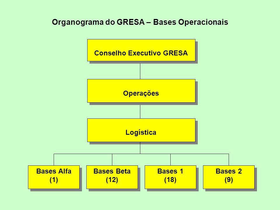 Organograma do GRESA – Bases Operacionais Bases Alfa (1) Bases Alfa (1) Logística Bases Beta (12) Bases Beta (12) Bases 1 (18) Bases 1 (18) Bases 2 (9) Bases 2 (9) Operações Conselho Executivo GRESA