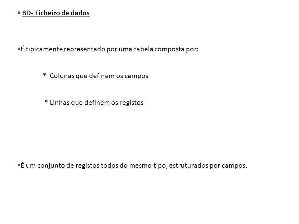 BD- Ficheiro de dados É tipicamente representado por uma tabela composta por: * Colunas que definem os campos * Linhas que definem os registos É um co