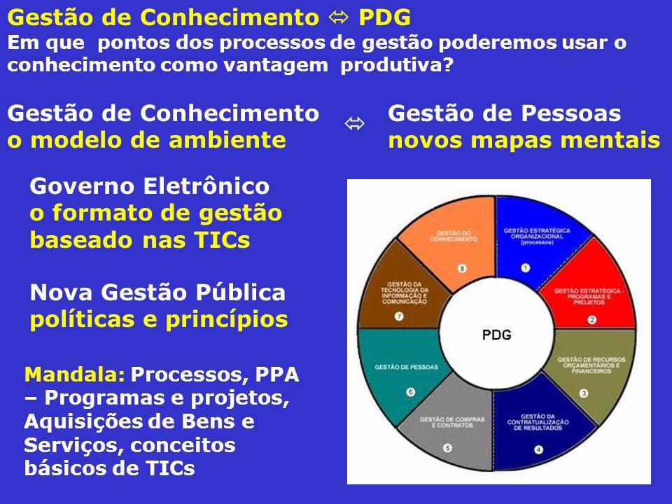 Gestão de Conhecimento PDG Em que pontos dos processos de gestão poderemos usar o conhecimento como vantagem produtiva? Gestão de Conhecimento o model