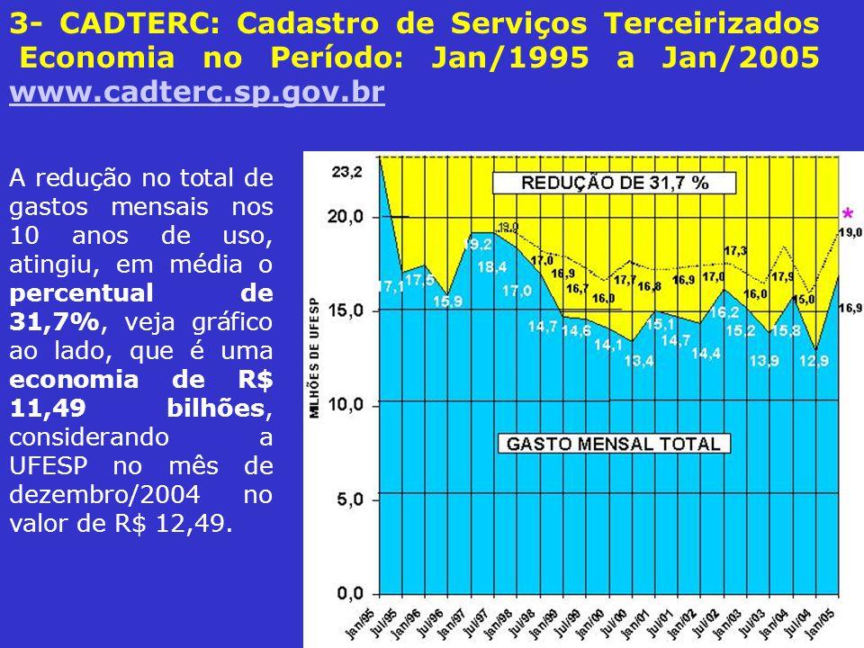 3- CADTERC: Cadastro de Serviços Terceirizados Economia no Período: Jan/1995 a Jan/2005 www.cadterc.sp.gov.br www.cadterc.sp.gov.br A redução no total