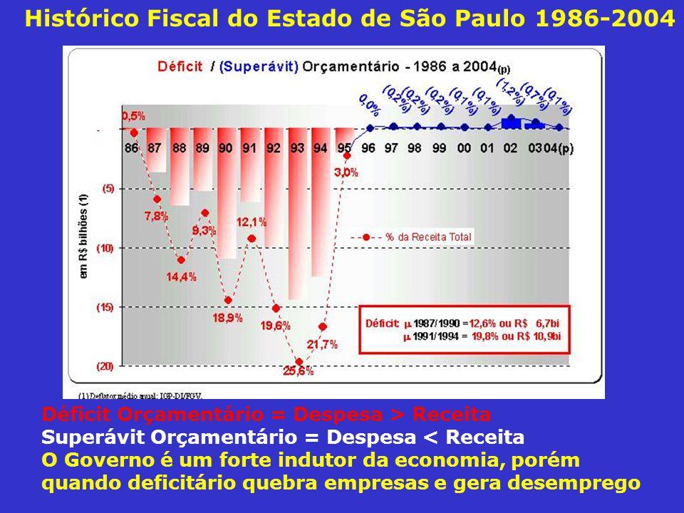 Histórico Fiscal do Estado de São Paulo 1986-2004 Déficit Orçamentário = Despesa > Receita Superávit Orçamentário = Despesa < Receita O Governo é um f