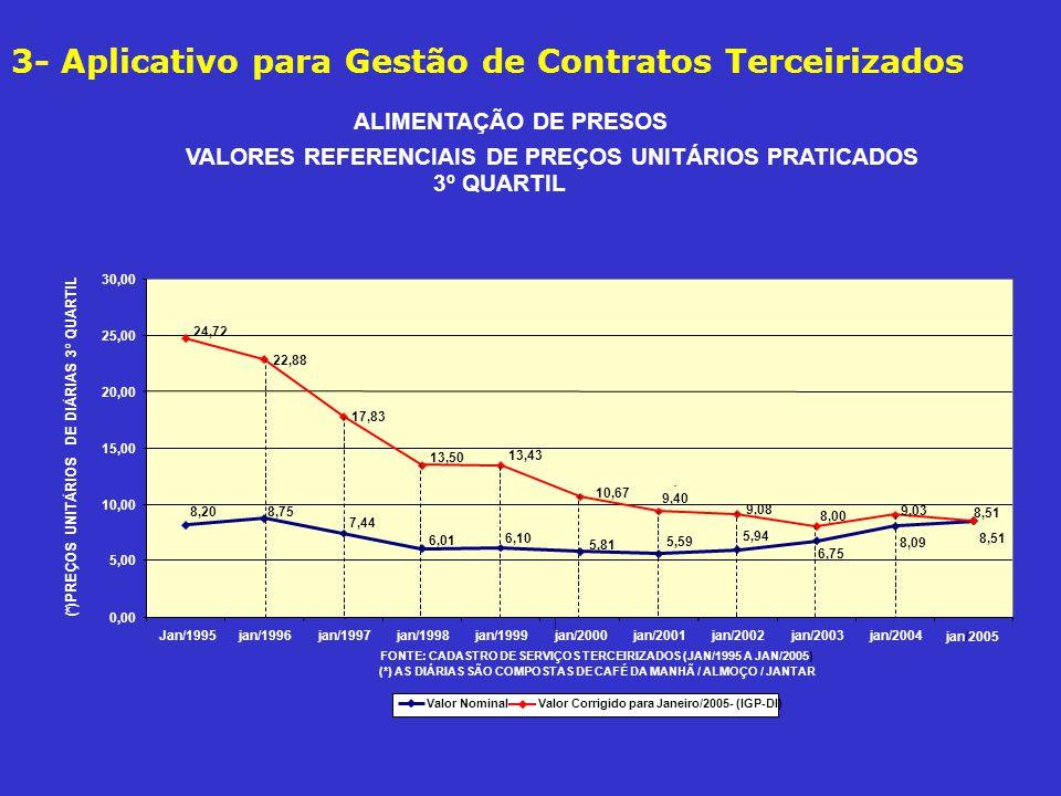 3- CADTERC: Cadastro de Serviços Terceirizados Economia no Período: Jan/1995 a Jan/2005 www.cadterc.sp.gov.br www.cadterc.sp.gov.br A redução no total de gastos mensais nos 10 anos de uso, atingiu, em média o percentual de 31,7%, veja gráfico ao lado, que é uma economia de R$ 11,49 bilhões, considerando a UFESP no mês de dezembro/2004 no valor de R$ 12,49.