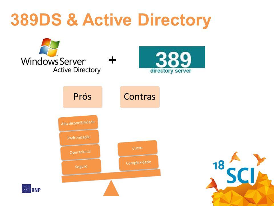 + PrósContras SeguroOperacionalPadronizaçãoAlta disponibilidadeComplexidadeCusto 389DS & Active Directory