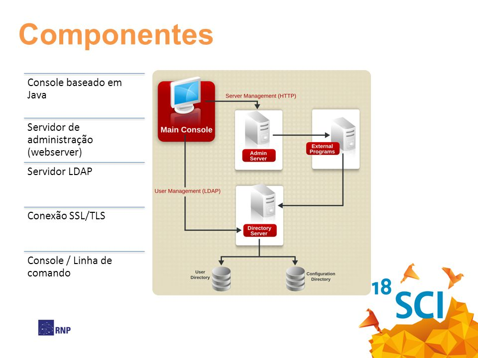 Console baseado em Java Servidor de administração (webserver) Servidor LDAP Conexão SSL/TLS Console / Linha de comando Componentes
