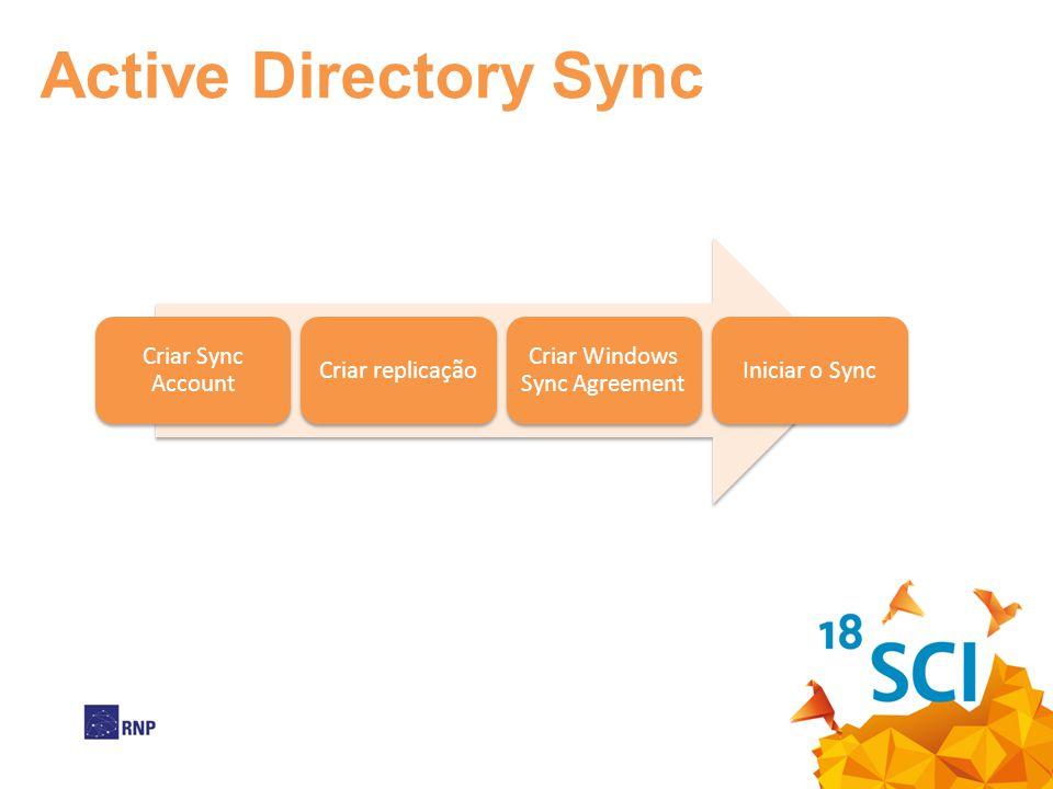 Criar Sync Account Criar replicação Criar Windows Sync Agreement Iniciar o Sync