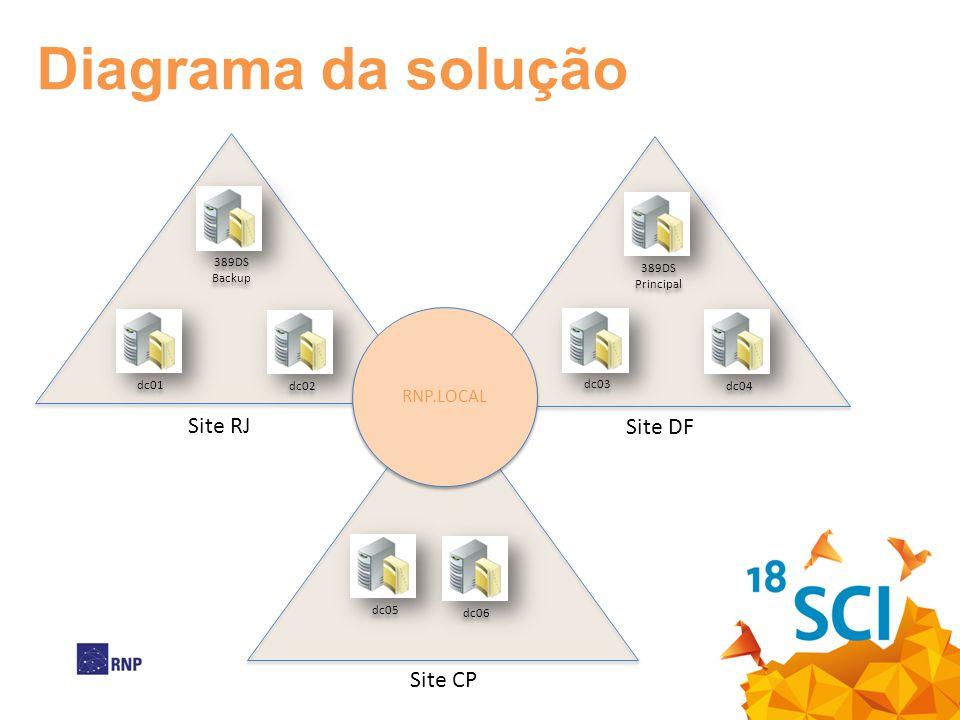 Diagrama da solução dc01 dc02 dc03 dc04 dc05 dc06 Site RJ Site DF Site CP 389DS Backup RNP.LOCAL 389DS Principal
