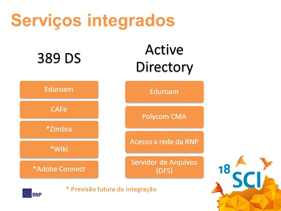 389 DS EduroamCAFe*Zimbra*Wiki*Adobe Connect Active Directory EduroamPolycom CMAAcesso a rede da RNP Servidor de Arquivos (DFS) * Previsão futura de integração Serviços integrados
