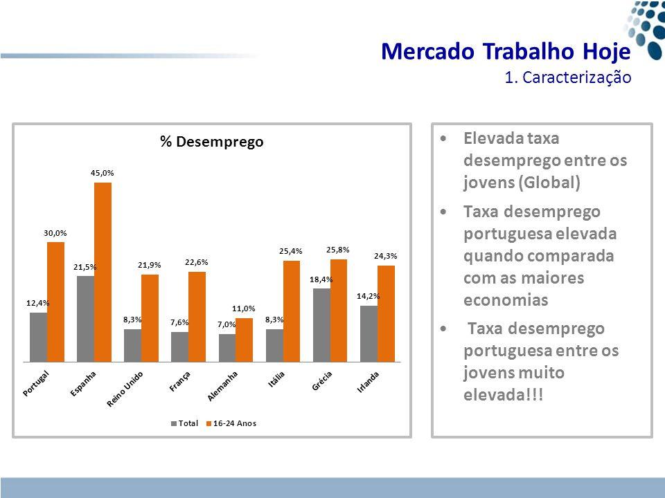 Elevada taxa desemprego entre os jovens (Global) Taxa desemprego portuguesa elevada quando comparada com as maiores economias Taxa desemprego portugue