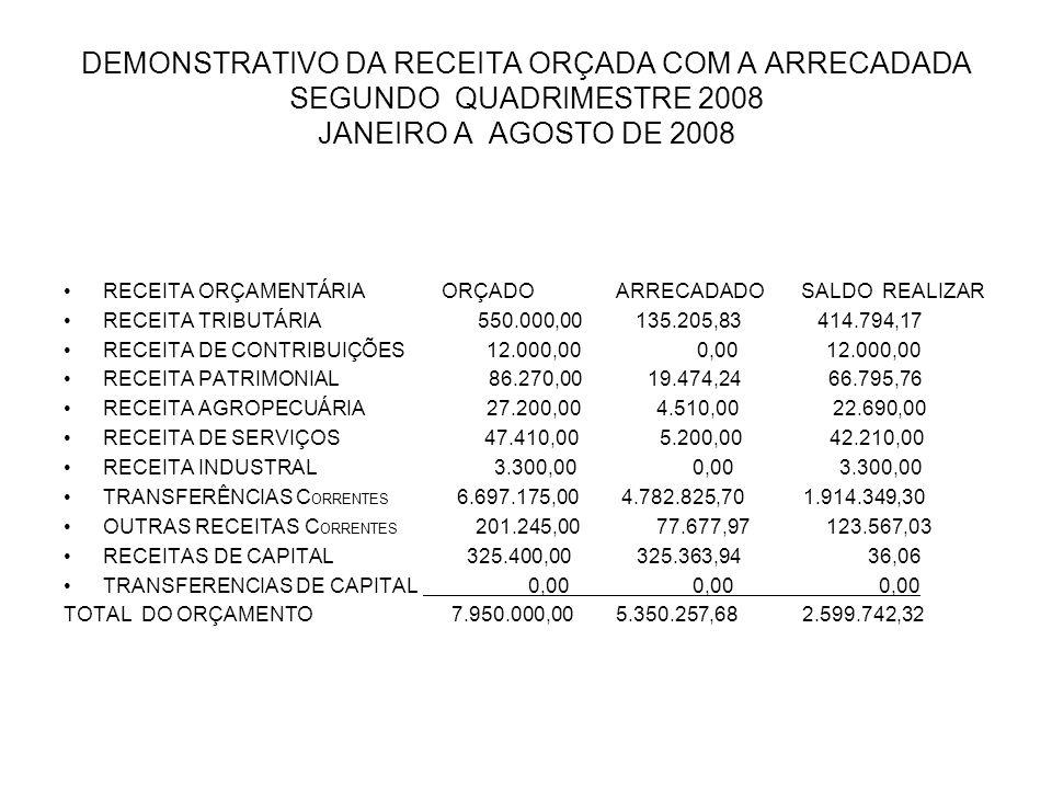 DEMONSTRATIVO DA RECEITA ORÇADA COM A ARRECADADA SEGUNDO QUADRIMESTRE 2008 JANEIRO A AGOSTO DE 2008 RECEITA ORÇAMENTÁRIA ORÇADO ARRECADADO SALDO REALIZAR RECEITA TRIBUTÁRIA 550.000,00 135.205,83 414.794,17 RECEITA DE CONTRIBUIÇÕES 12.000,00 0,00 12.000,00 RECEITA PATRIMONIAL 86.270,00 19.474,24 66.795,76 RECEITA AGROPECUÁRIA 27.200,00 4.510,00 22.690,00 RECEITA DE SERVIÇOS 47.410,00 5.200,00 42.210,00 RECEITA INDUSTRAL 3.300,00 0,00 3.300,00 TRANSFERÊNCIAS C ORRENTES 6.697.175,00 4.782.825,70 1.914.349,30 OUTRAS RECEITAS C ORRENTES 201.245,00 77.677,97 123.567,03 RECEITAS DE CAPITAL 325.400,00 325.363,94 36,06 TRANSFERENCIAS DE CAPITAL 0,00 0,00 0,00 TOTAL DO ORÇAMENTO 7.950.000,00 5.350.257,68 2.599.742,32