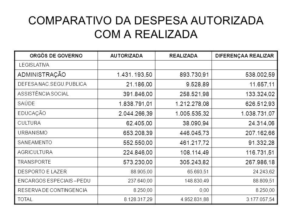 COMPARATIVO DA DESPESA AUTORIZADA COM A REALIZADA ORGÕS DE GOVERNOAUTORIZADAREALIZADADIFERENÇA A REALIZAR LEGISLATIVA ADMINISTRAÇÃO1.431.