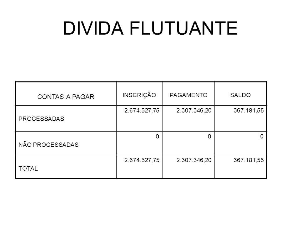 DIVIDA FLUTUANTE CONTAS A PAGAR INSCRIÇÃOPAGAMENTOSALDO PROCESSADAS 2.674.527,752.307.346,20367.181,55 NÃO PROCESSADAS 000 TOTAL 2.674.527,752.307.346,20367.181,55