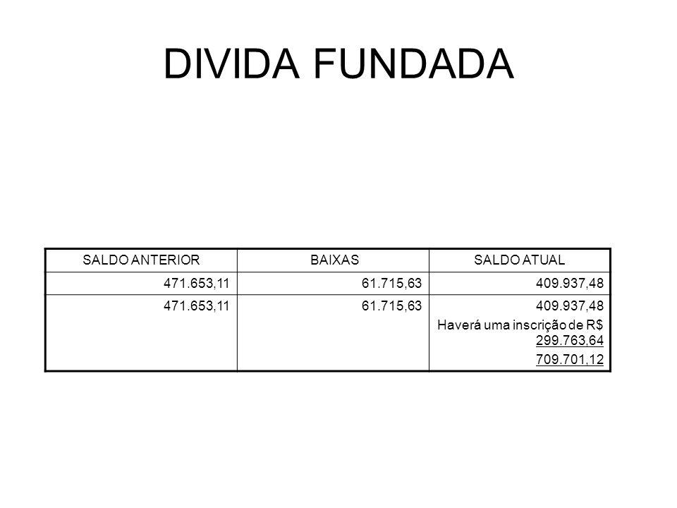 DIVIDA FUNDADA SALDO ANTERIOR BAIXASSALDO ATUAL 471.653,1161.715,63409.937,48 471.653,1161.715,63409.937,48 Haverá uma inscrição de R$ 299.763,64 709.701,12