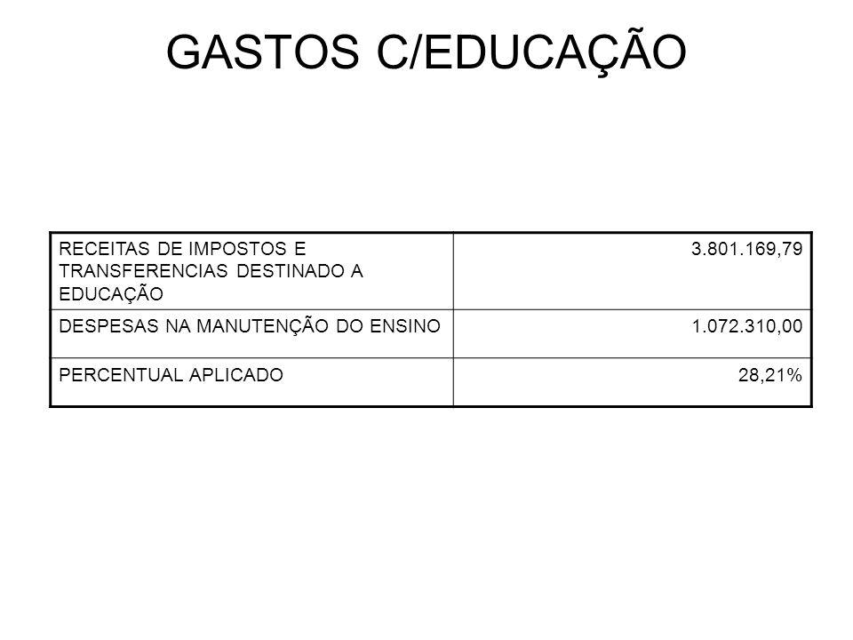 GASTOS C/EDUCAÇÃO RECEITAS DE IMPOSTOS E TRANSFERENCIAS DESTINADO A EDUCAÇÃO 3.801.169,79 DESPESAS NA MANUTENÇÃO DO ENSINO1.072.310,00 PERCENTUAL APLICADO28,21%