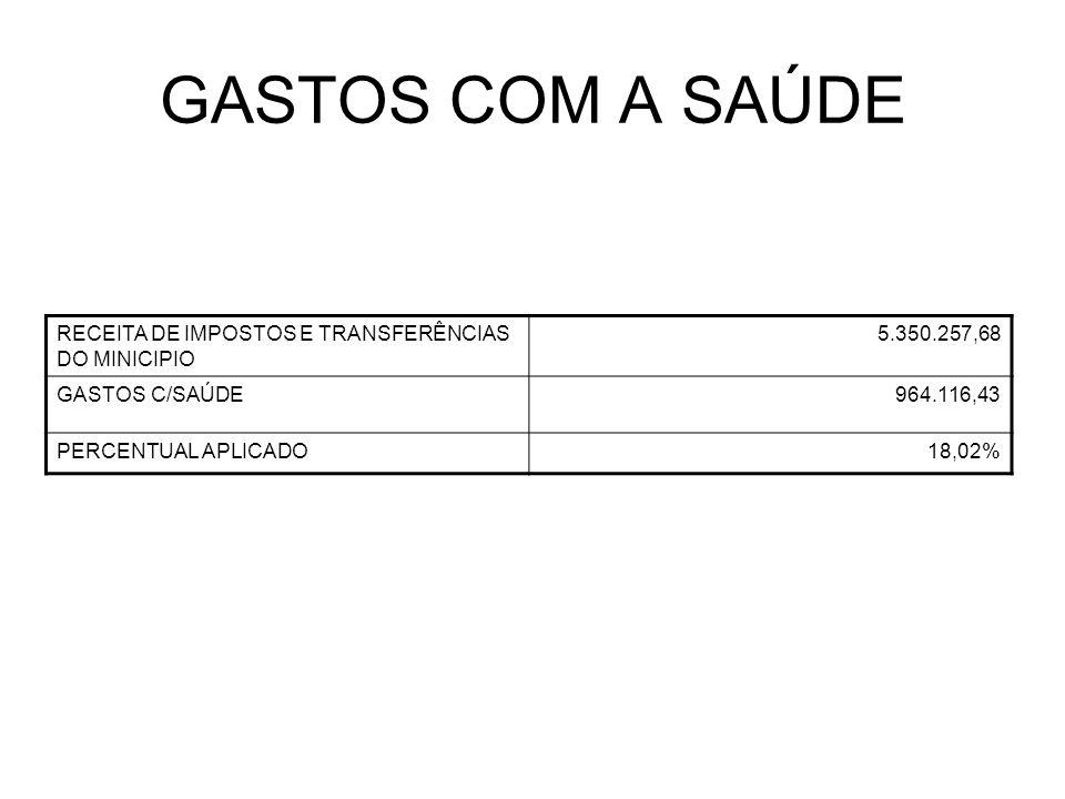 GASTOS COM A SAÚDE RECEITA DE IMPOSTOS E TRANSFERÊNCIAS DO MINICIPIO 5.350.257,68 GASTOS C/SAÚDE964.116,43 PERCENTUAL APLICADO18,02%
