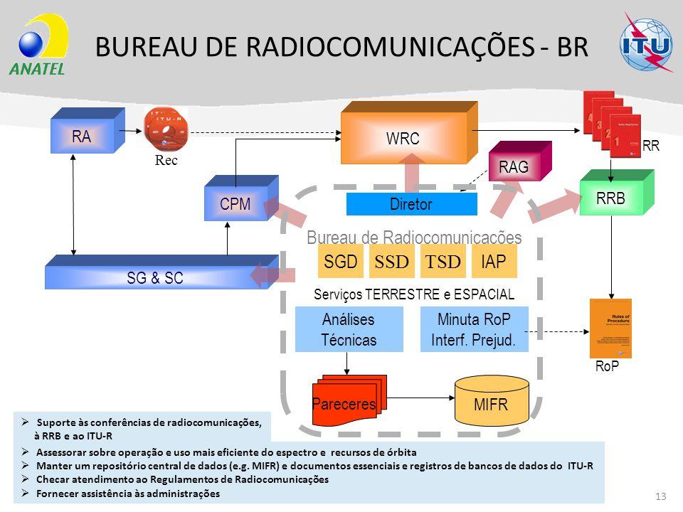 BUREAU DE RADIOCOMUNICAÇÕES - BR 13 Assessorar sobre operação e uso mais eficiente do espectro e recursos de órbita Manter um repositório central de d