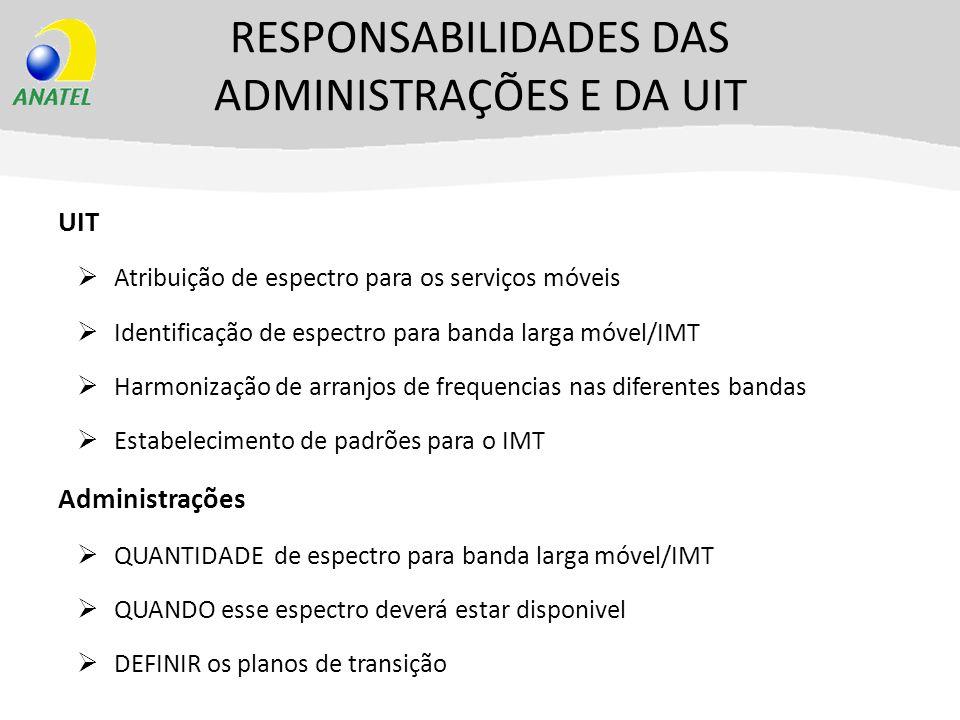 RESPONSABILIDADES DAS ADMINISTRAÇÕES E DA UIT UIT Atribuição de espectro para os serviços móveis Identificação de espectro para banda larga móvel/IMT