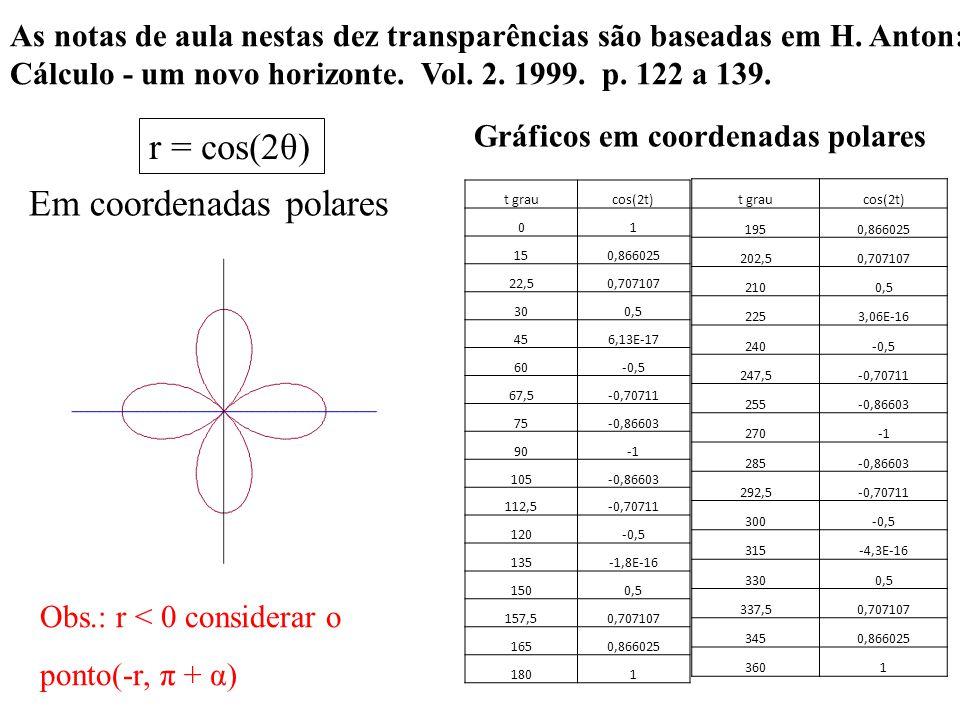 Gráficos em coordenadas polares r = cos(2θ) t graucos(2t) 01 150,866025 22,50,707107 300,5 456,13E-17 60-0,5 67,5-0,70711 75-0,86603 90 105-0,86603 112,5-0,70711 120-0,5 135-1,8E-16 1500,5 157,50,707107 1650,866025 1801 t graucos(2t) 1950,866025 202,50,707107 2100,5 2253,06E-16 240-0,5 247,5-0,70711 255-0,86603 270 285-0,86603 292,5-0,70711 300-0,5 315-4,3E-16 3300,5 337,50,707107 3450,866025 3601 As notas de aula nestas dez transparências são baseadas em H.