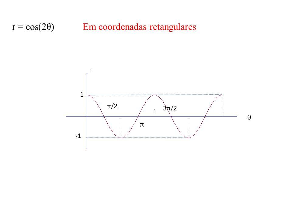 r = cos(2θ) Em coordenadas retangulares 1 π/2 3π/2 π θ