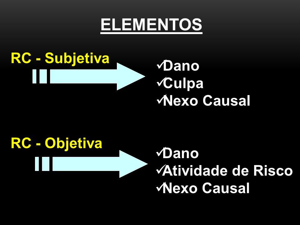 ELEMENTOS RC - Subjetiva RC - Objetiva Dano Culpa Nexo Causal Dano Atividade de Risco Nexo Causal
