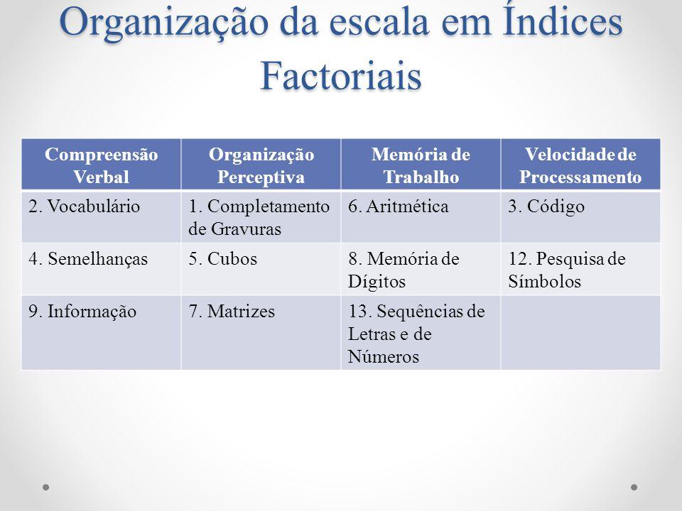 Organização da escala em Índices Factoriais Compreensão Verbal Organização Perceptiva Memória de Trabalho Velocidade de Processamento 2. Vocabulário1.