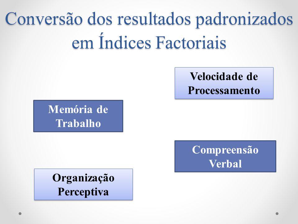 Conversão dos resultados padronizados em Índices Factoriais Memória de Trabalho Organização Perceptiva Organização Perceptiva Velocidade de Processame