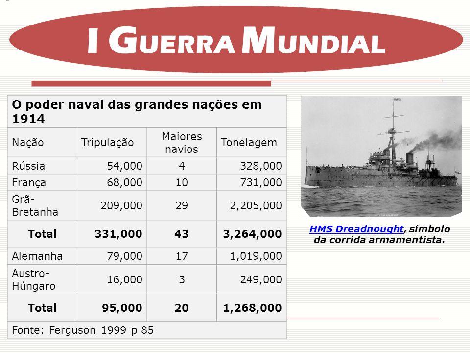 O poder naval das grandes nações em 1914 NaçãoTripulação Maiores navios Tonelagem Rússia54,0004328,000 França68,00010731,000 Grã- Bretanha 209,000292,205,000 Total331,000433,264,000 Alemanha79,000171,019,000 Austro- Húngaro 16,0003249,000 Total95,000201,268,000 Fonte: Ferguson 1999 p 85 HMS DreadnoughtHMS Dreadnought, símbolo da corrida armamentista.