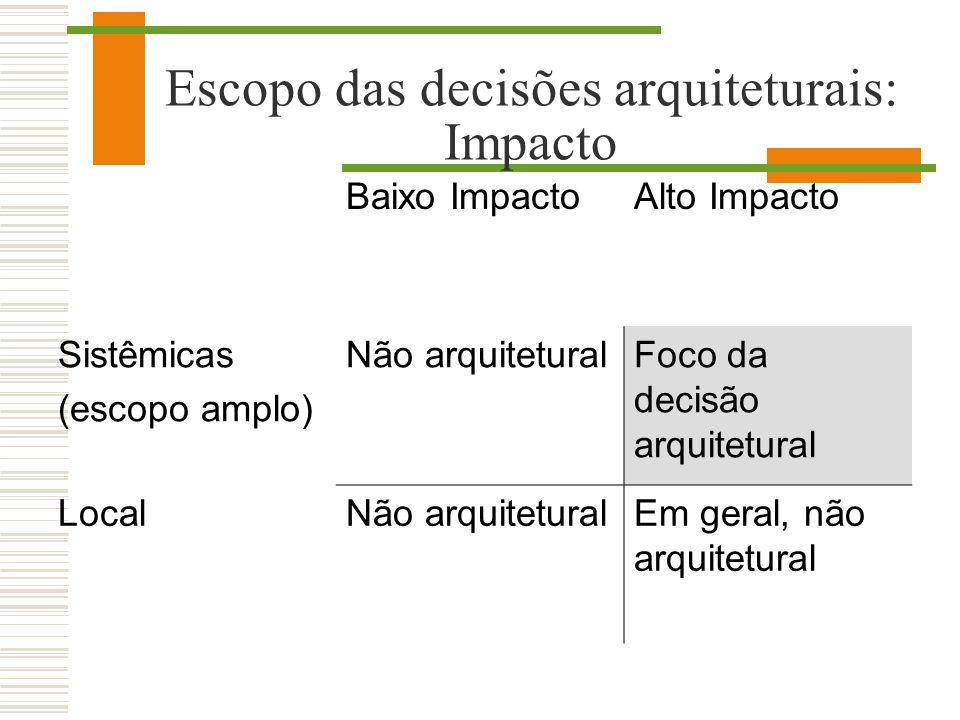 Escopo das decisões arquiteturais: Impacto Baixo ImpactoAlto Impacto Sistêmicas (escopo amplo) Não arquiteturalFoco da decisão arquitetural LocalNão a