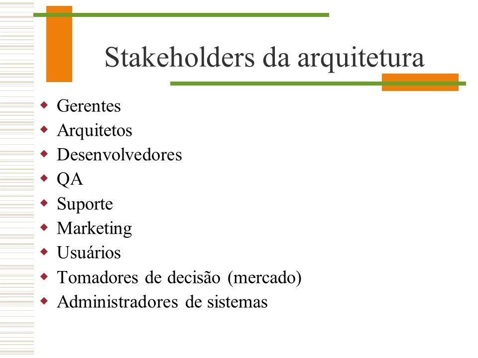 Stakeholders da arquitetura Gerentes Arquitetos Desenvolvedores QA Suporte Marketing Usuários Tomadores de decisão (mercado) Administradores de sistem