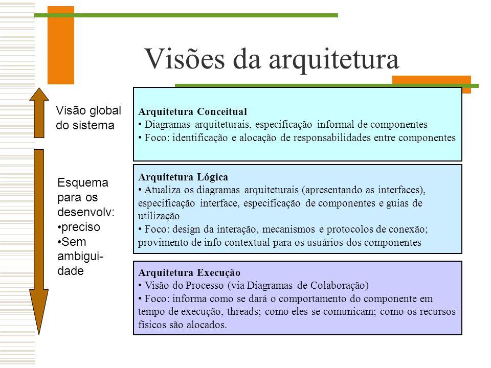 Visões da arquitetura Arquitetura Conceitual Diagramas arquiteturais, especificação informal de componentes Foco: identificação e alocação de responsa