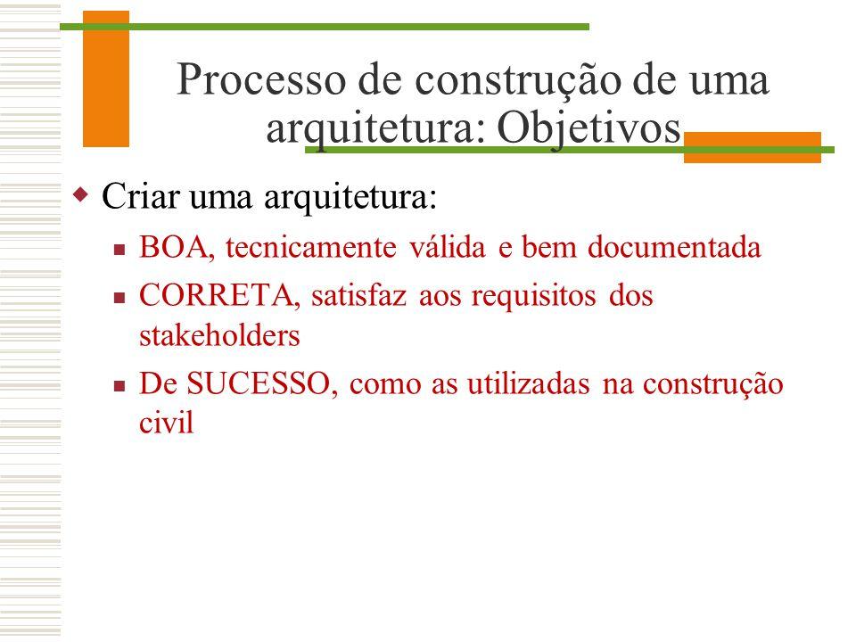 Processo de construção de uma arquitetura: Objetivos Criar uma arquitetura: BOA, tecnicamente válida e bem documentada CORRETA, satisfaz aos requisito