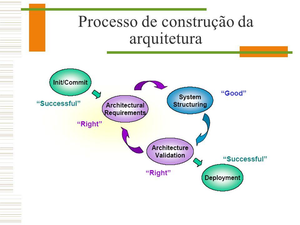 Processo de construção da arquitetura
