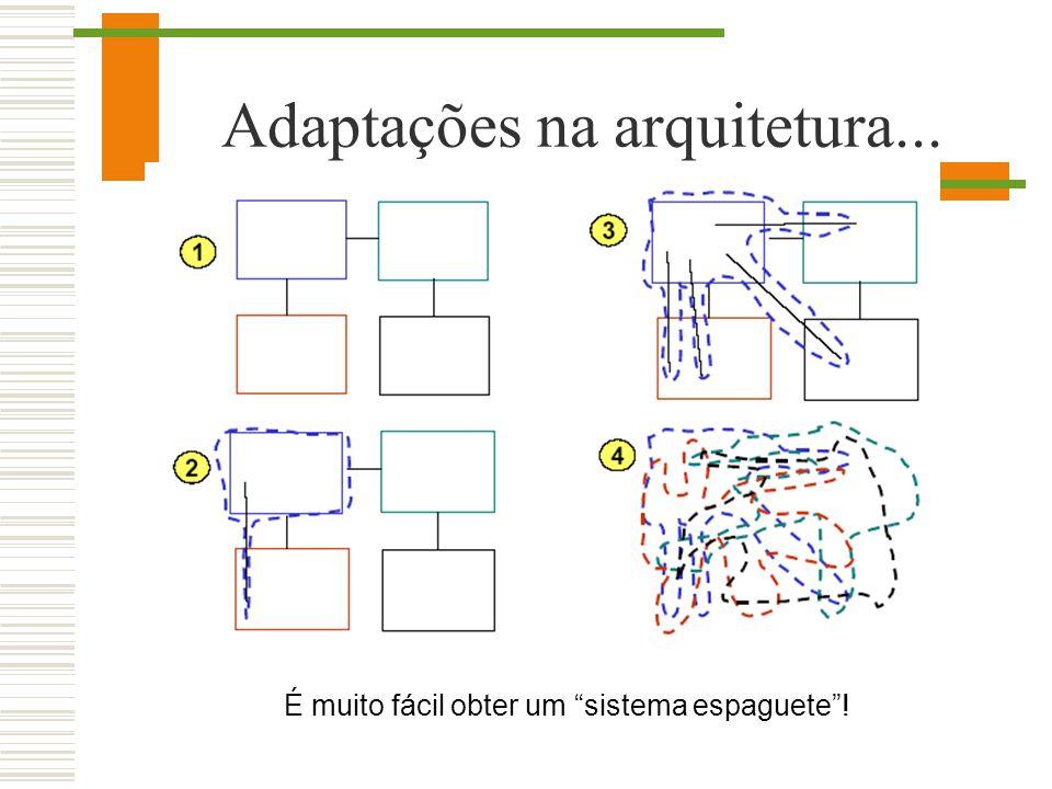 Adaptações na arquitetura... É muito fácil obter um sistema espaguete!