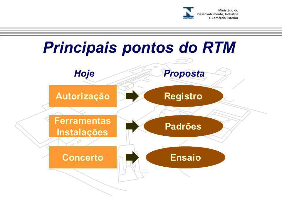 Marca do evento Principais pontos do RTM AutorizaçãoRegistro Ferramentas Instalações Concerto Padrões Ensaio HojeProposta