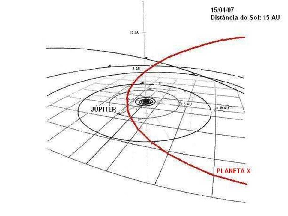 PREVISÕES PARA 15 DE ABRIL DE 2007 O trecho da órbita de 3.660 anos do Planeta X é representada por uma curva fechada, entrando pela direita em direçã