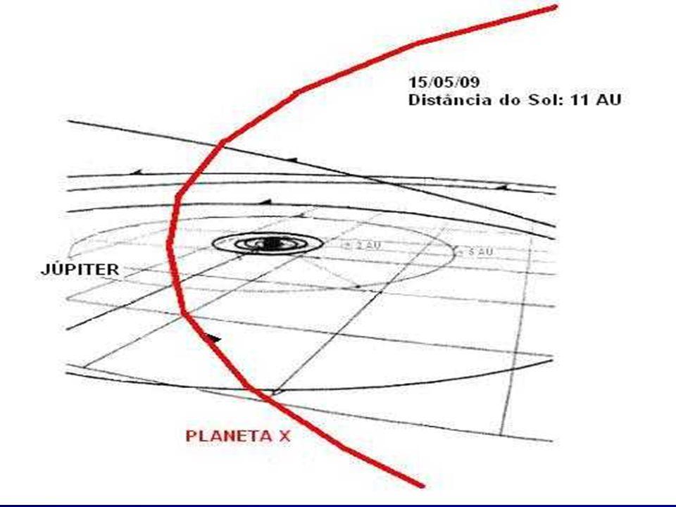 PREVISÃO PARA 15 DE MAIO DE 2009 Nesse período, o Planeta X estará a 11 AU do Sol, quase diretamente no cinturão de asteróides entre Marte e Júpiter.