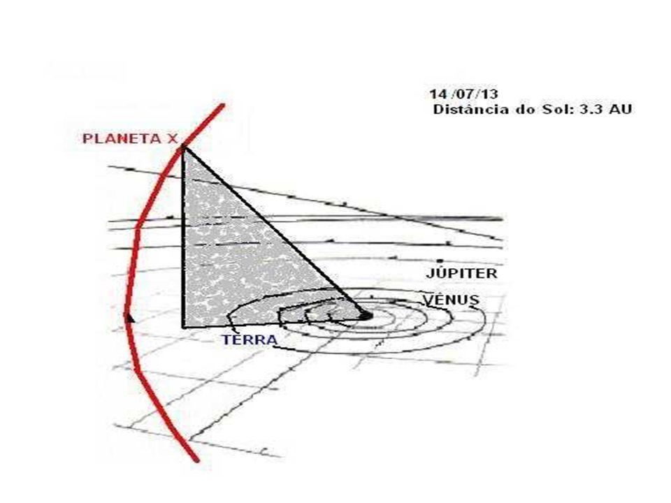 PREVISÃO PARA 14 DE JULHO DE 2013 Finalmente, a interação entre o Planeta X e o Sol começa a diminuir, à medida que o intruso se afasta do Sistema Sol