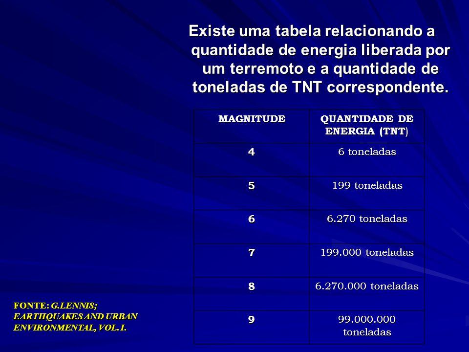 ESCALA MERCALLI DE TERREMOTOS (RICHTER) NÍVEL IX ( RICHTER 7) Danos extensivos às edificações, alvenaria seriamente atingida, fundações quebram, reser