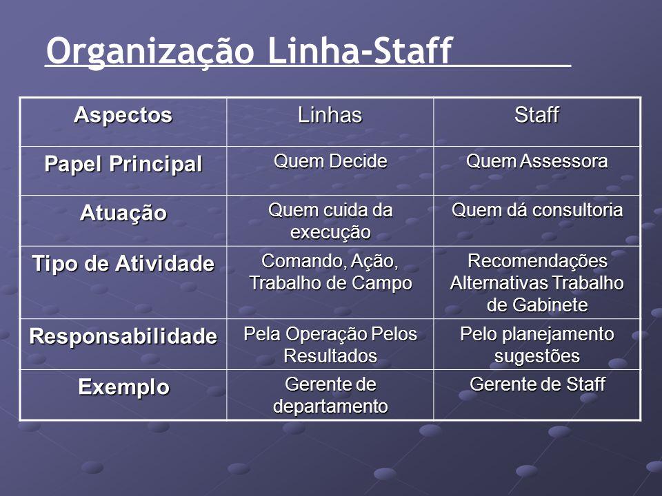 Organização Linha-Staff AspectosLinhasStaff Papel Principal Quem Decide Quem Assessora Atuação Quem cuida da execução Quem dá consultoria Tipo de Ativ