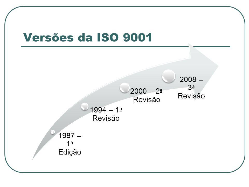 Versões da ISO 9001 1987 – 1 ª Edição 1994 – 1 ª Revisão 2000 – 2 ª Revisão 2008 – 3 ª Revisão