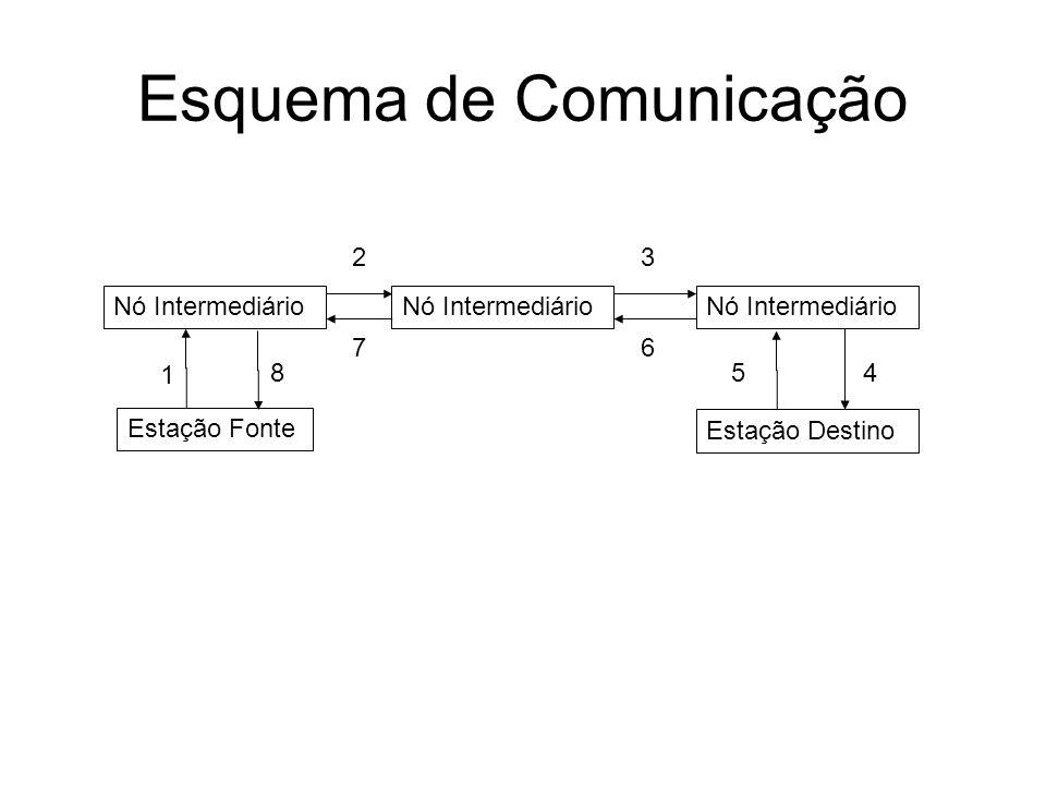 Esquema de Comunicação Estação Fonte Nó Intermediário Estação Destino 1 8 7 23 6 54
