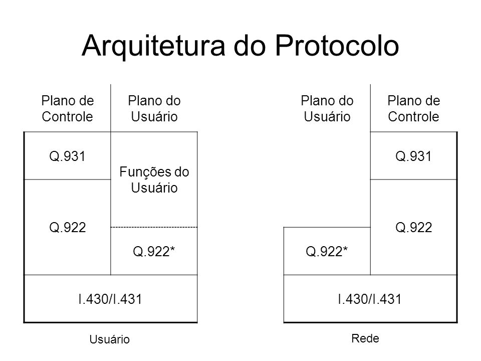 Arquitetura do Protocolo Plano de Controle Plano do Usuário Plano de Controle Q.931 Funções do Usuário Q.931 Q.922 Q.922* I.430/I.431 Usuário Rede