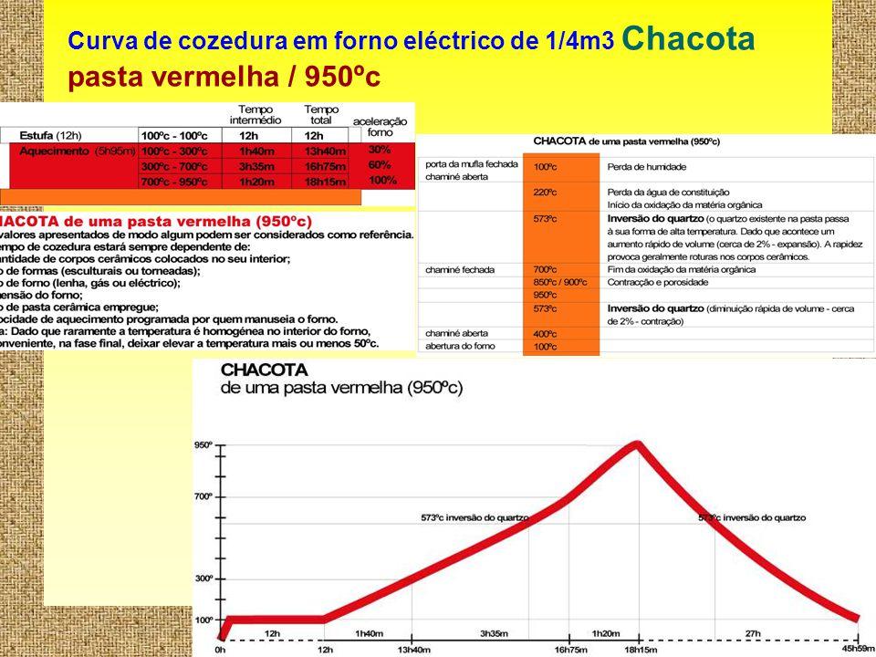 10 Curva de cozedura em forno eléctrico de 1/4m3 Chacota pasta vermelha / 950ºc